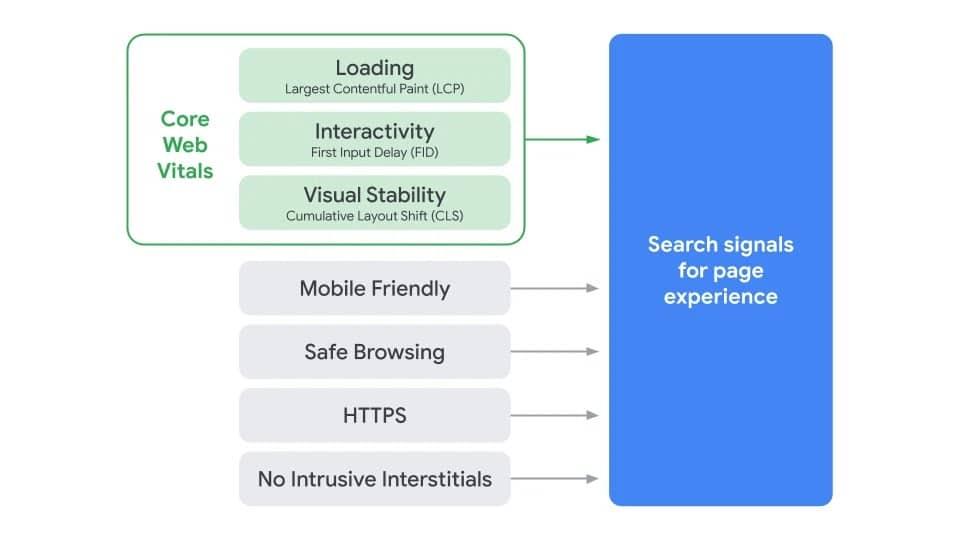 Google Page Experience Update erscheint im Mai 2021 - SEO Escort Agentur